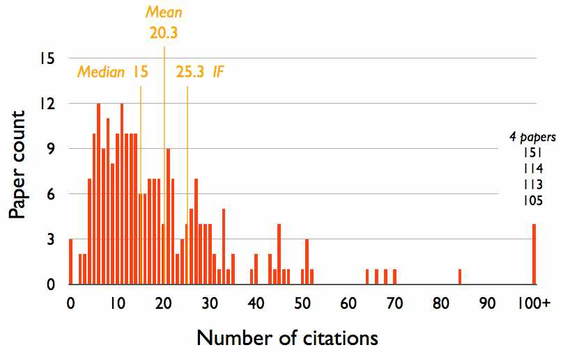 articles_distribution