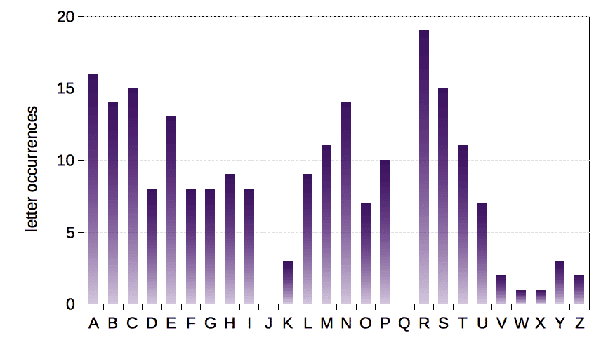 Letter occurrence frequency in the first 114 assigned element symbols, as of March 2016.
