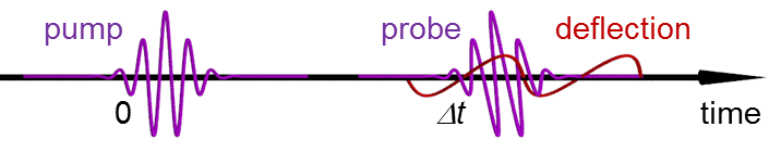 Three-pulse pump-probe-deflect scheme for time-resolved orbital imaging.