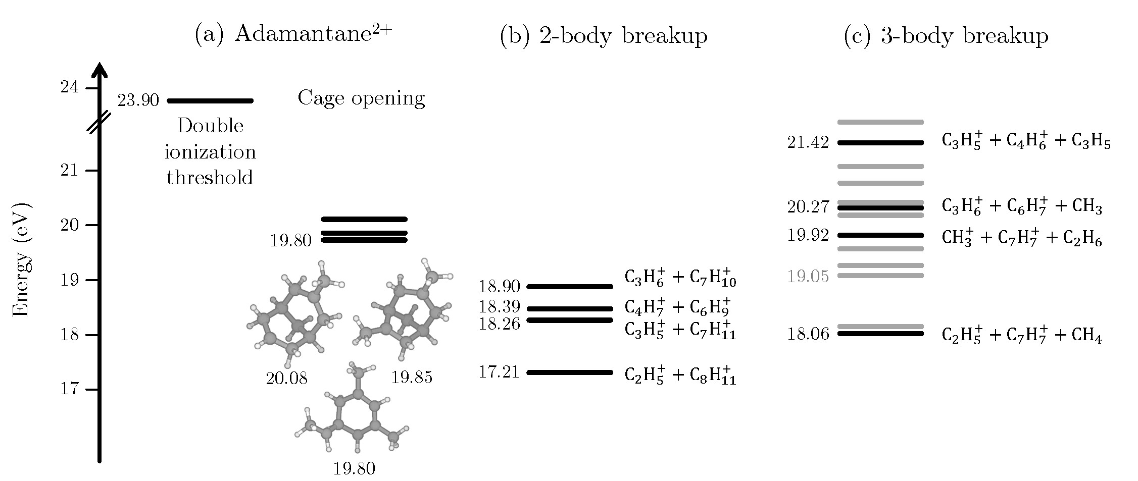 Key energy levels of adamantane dication processes